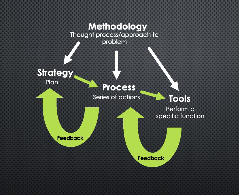 Methodology is King