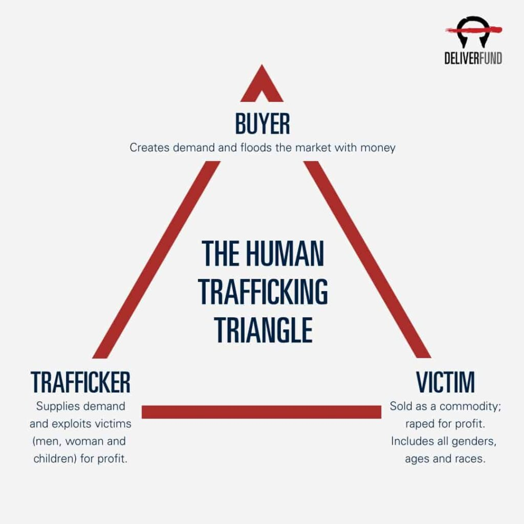 diagram of human trafficking triangle